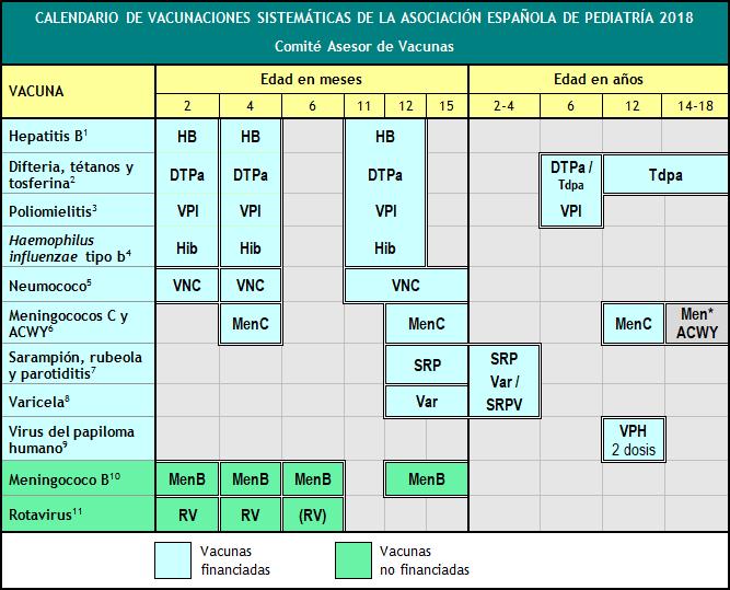 Calendario de vacunación de la AEP 2018.