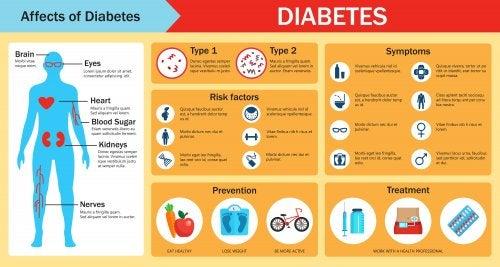 síntomas traumáticos infantiles de diabetes