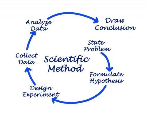 Método científico.