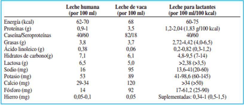 Comparación leche humana, de vaca y leche de fórmula.